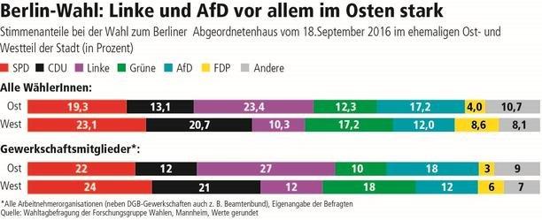 dgb-infoservice_einblick_so_haben_gewerkschafterinnen_in_berin_gewaehlt_stimmenanteile
